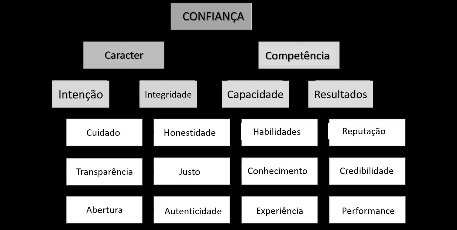 Confiança. Carácter e Competência